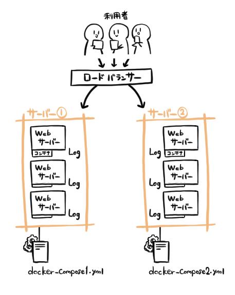 """""""Docker-Composeを利用したアプリケーション図"""""""