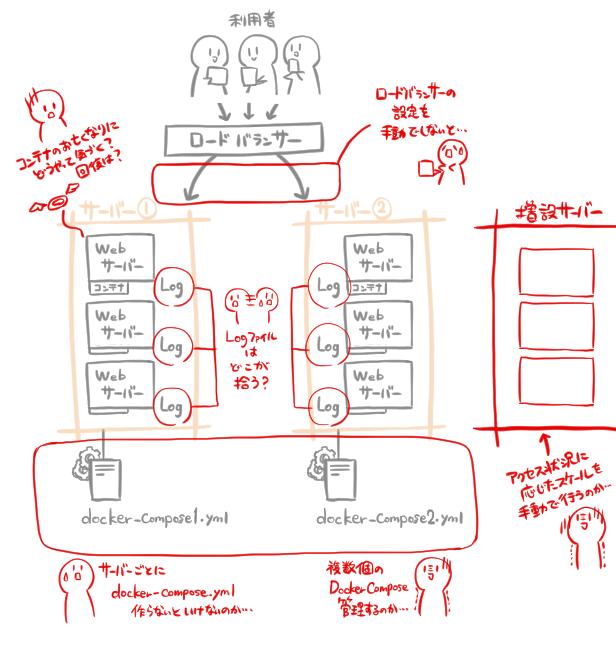 """""""Docker Composeを利用する際のデメリットに関する図"""""""