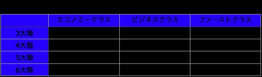 世界一周航空券料金一覧表