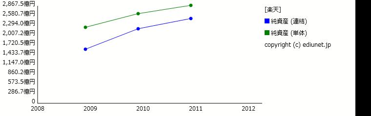 楽天(純資産) 時系列グラフ_E05080_161