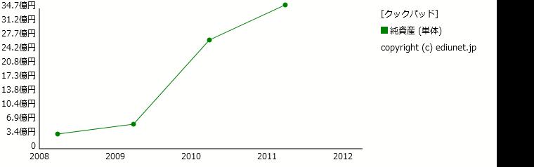 クックパッド(純資産) 時系列グラフ_E22663_161