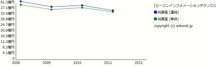 ビーコンインフォメーションテクノロジー(純資産) 時系列グラフ_E05125_1
