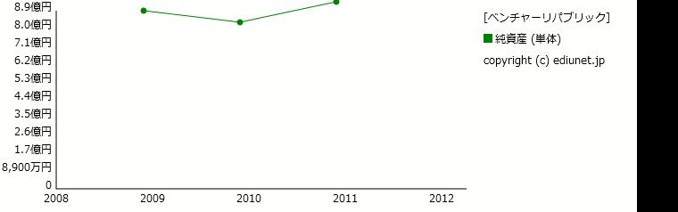 ベンチャーリパブリック(純資産) 時系列グラフ_E21327_161