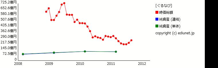 ぐるなび(純資産) 時系列グラフ_E05456_161
