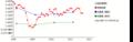 日産自動車(純資産) 時系列グラフ_E02142_161