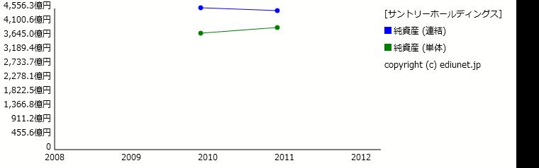 サントリーホールディングス(純資産) 時系列グラフ_E22559_161