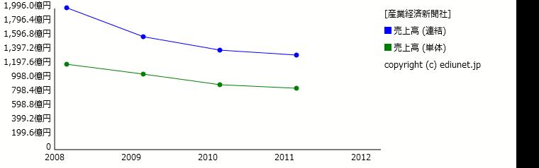 産業経済新聞社(売上高) 時系列グラフ_E00749_201