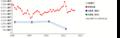 大東建託(純資産) 時系列グラフ_E00218_161