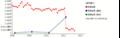 東京電力(現預金等) 時系列グラフ_E04498_101