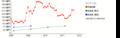 トリドール(純資産) 時系列グラフ_E03468_161