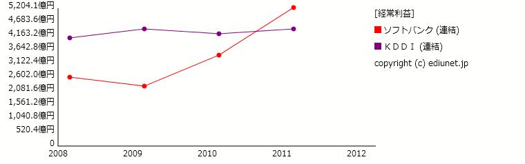 ソフトバンク   KDDI(経常利益) 時系列グラフ_E02778 E04425_224