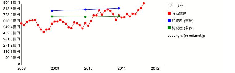 ノーリツ(純資産) 時系列グラフ_E02379_161