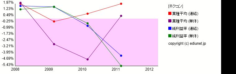 ホクコン(純利益率) 時系列グラフ_E01134_501