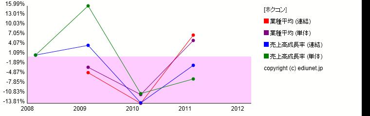 ホクコン(売上高成長率) 時系列グラフ_E01134_510