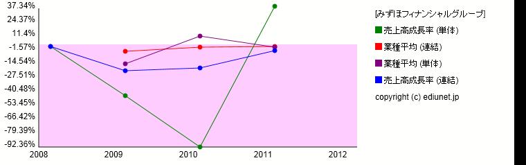 みずほフィナンシャルグループ(売上高成長率) 時系列グラフ_E03615_510