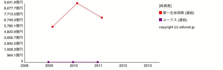 第一生命保険   ユークス(純資産) 時系列グラフ_E06141+E05254_161