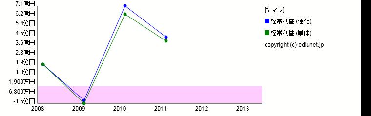 ヤマウ(経常利益) 時系列グラフ_E01211_224