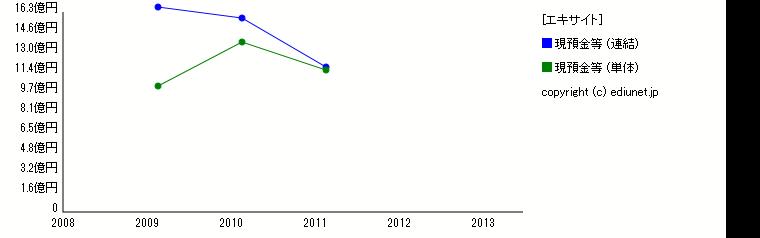 エキサイト(現預金等) 時系列グラフ_E05431_101