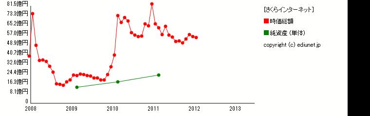 さくらインターネット(純資産) 時系列グラフ_E05518_161