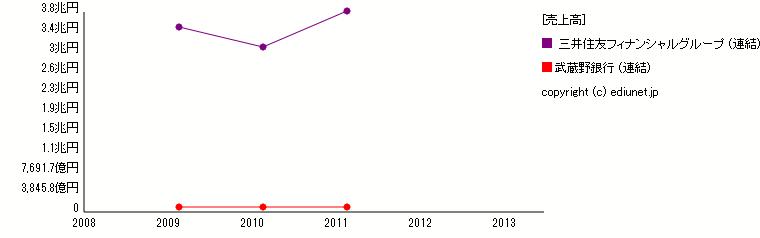 武蔵野銀行    三井住友フィナンシャルグループ(売上高) 時系列グラフ_E