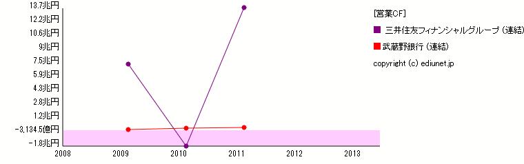 武蔵野銀行    三井住友フィナンシャルグループ(営業CF) 時系列グラフ_E0