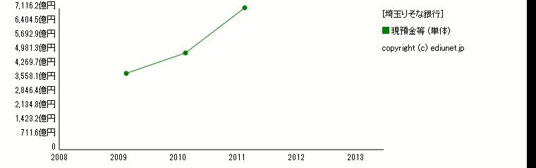 埼玉りそな銀行(現預金等) 時系列グラフ_E03625_101