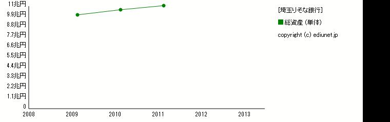 埼玉りそな銀行(総資産) 時系列グラフ_E03625_140