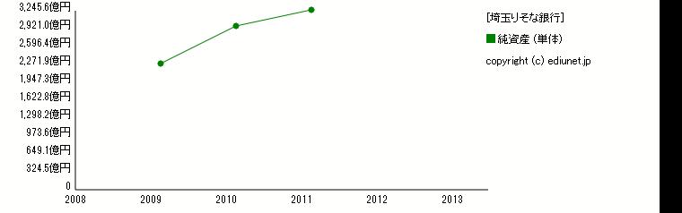 埼玉りそな銀行(純資産) 時系列グラフ_E03625_161