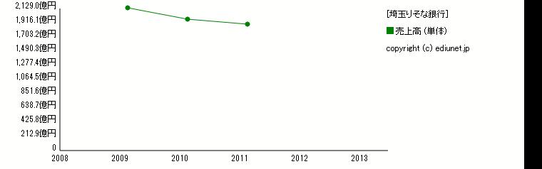埼玉りそな銀行(売上高) 時系列グラフ_E03625_201