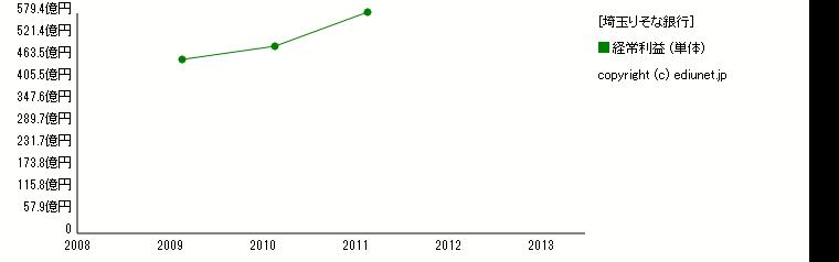 埼玉りそな銀行(経常利益) 時系列グラフ_E03625_224