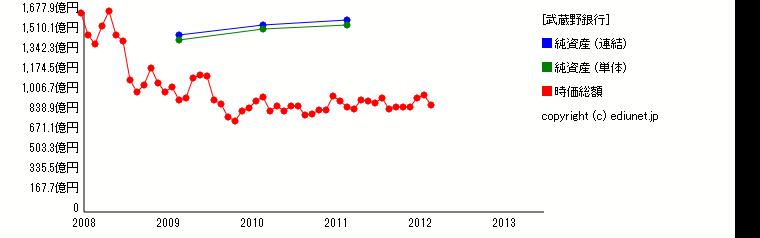 武蔵野銀行(純資産) 時系列グラフ_E03555_161