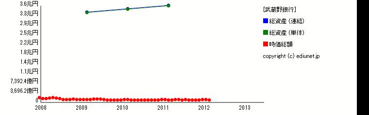武蔵野銀行(総資産) 時系列グラフ_E03555_140