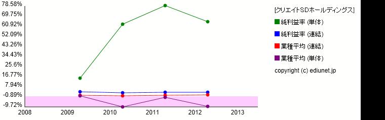 クリエイトSDホールディングス(純利益率) 時系列グラフ_E21606_501
