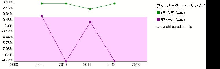 スターバックスコーヒージャパン(株)(純利益率) 時系列グラフ_E03382_5