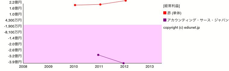 昴   アカウンティング・サース・ジャパン(経常利益) 時系列グラフ_E0494
