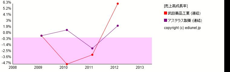 武田薬品工業   アステラス製薬(売上高成長率) 時系列グラフ_E00919+E00920_