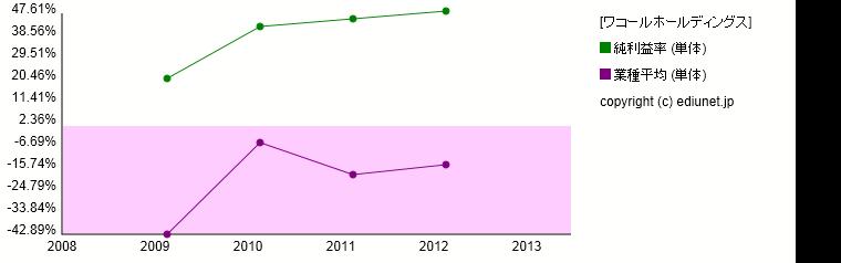 ワコールホールディングス(純利益率) 時系列グラフ_E00590_501