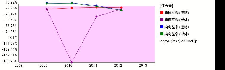 任天堂(純利益率) 時系列グラフ_E02367_501