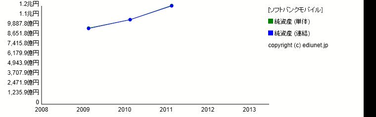 ソフトバンクモバイル(純資産) 時系列グラフ_E04426_161