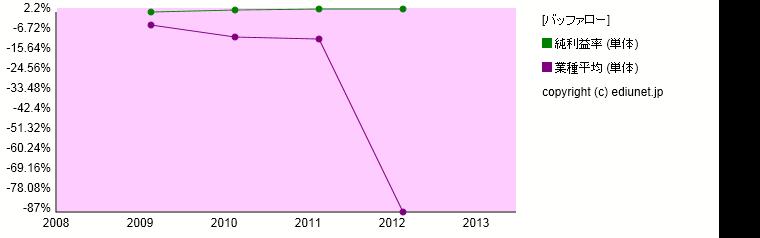 バッファロー(純利益率) 時系列グラフ_E03447_501