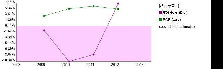 バッファロー(ROE) 時系列グラフ_E03447_514