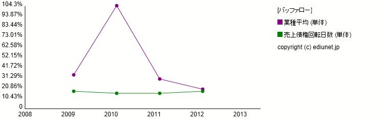バッファロー(売上債権回転日数) 時系列グラフ_E03447_532