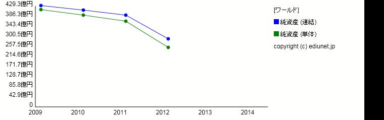 ワールド(純資産) 時系列グラフ_E02767_161