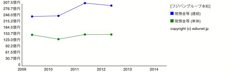 フジパングループ本社(現預金等) 時系列グラフ_E00384_101