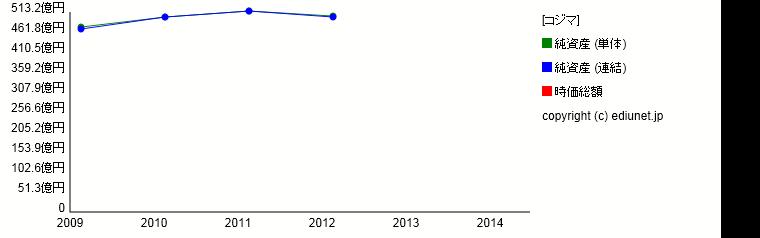 コジマ(純資産) 時系列グラフ_E03270_161