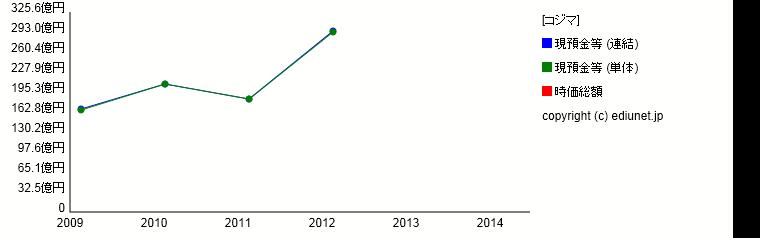コジマ(現預金等) 時系列グラフ_E03270_101