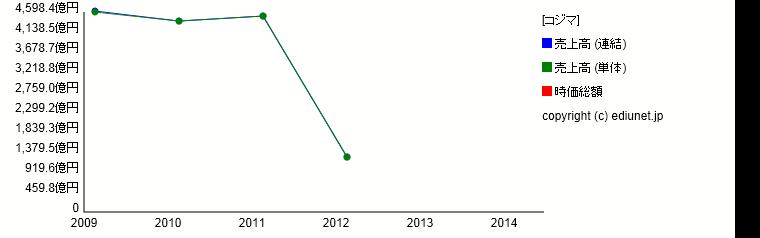 コジマ(売上高) 時系列グラフ_E03270_201