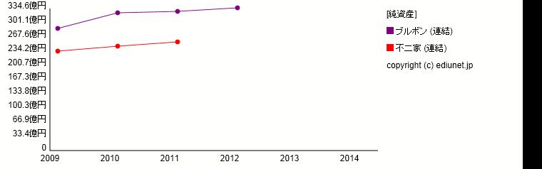 不二家   ブルボン(純資産) 時系列グラフ_E00374+E00380_161