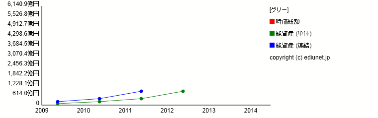 グリー(純資産) 時系列グラフ_E22012_161