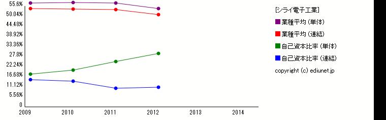 シライ電子工業(自己資本比率) 時系列グラフ_E02109_504